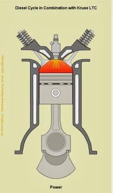 Langkah Usaha Mesin Diesel