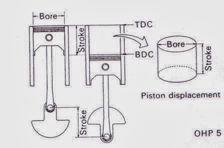 piston displacement