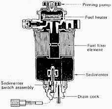 Cara Kerja dan Fungsi Water Sedimenter