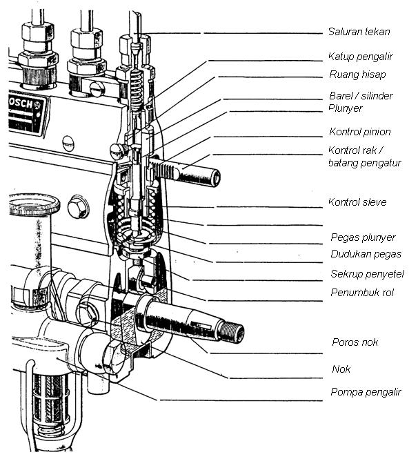 kontruksi pompa injeksi in line