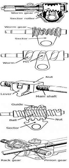tipe steering gear