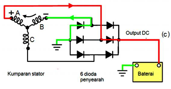 Gambar 3 Cara Kerja Dioda (Rectifier) Pada Alternator Sistem Pengisian