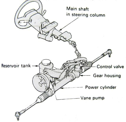 Power Steering Tipe Rack and Pinion