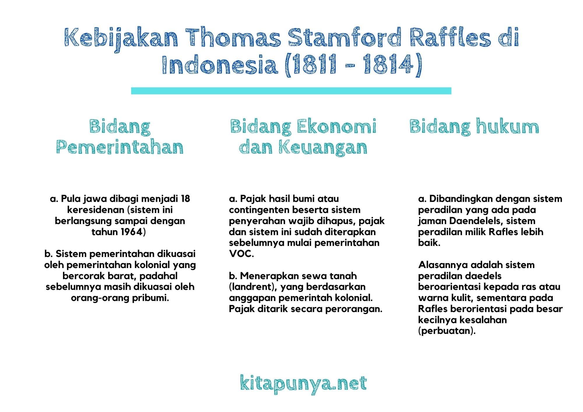 kebijakan raffles di indonesia