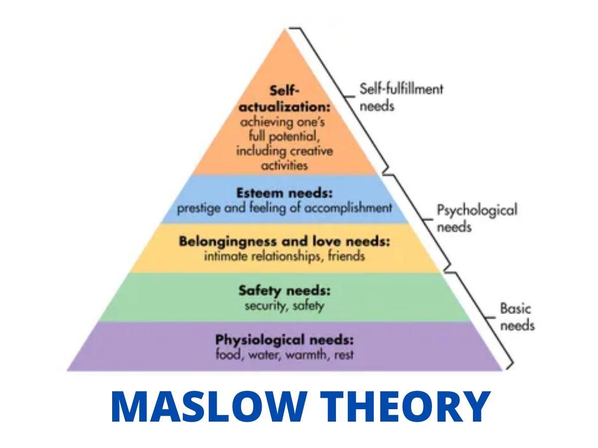 teori maslow motivasi karyawan hierarki kebutuhan