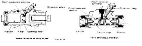 Silinder Roda