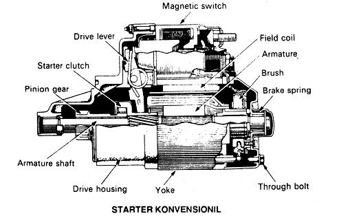 prinsip kerja motor starter