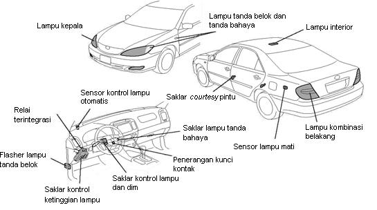 komponen sistem penerangan