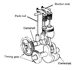 cam shaft bergerak