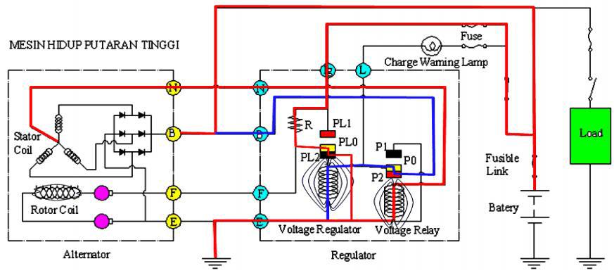 Cara kerja sistem pengisian putara tinggi