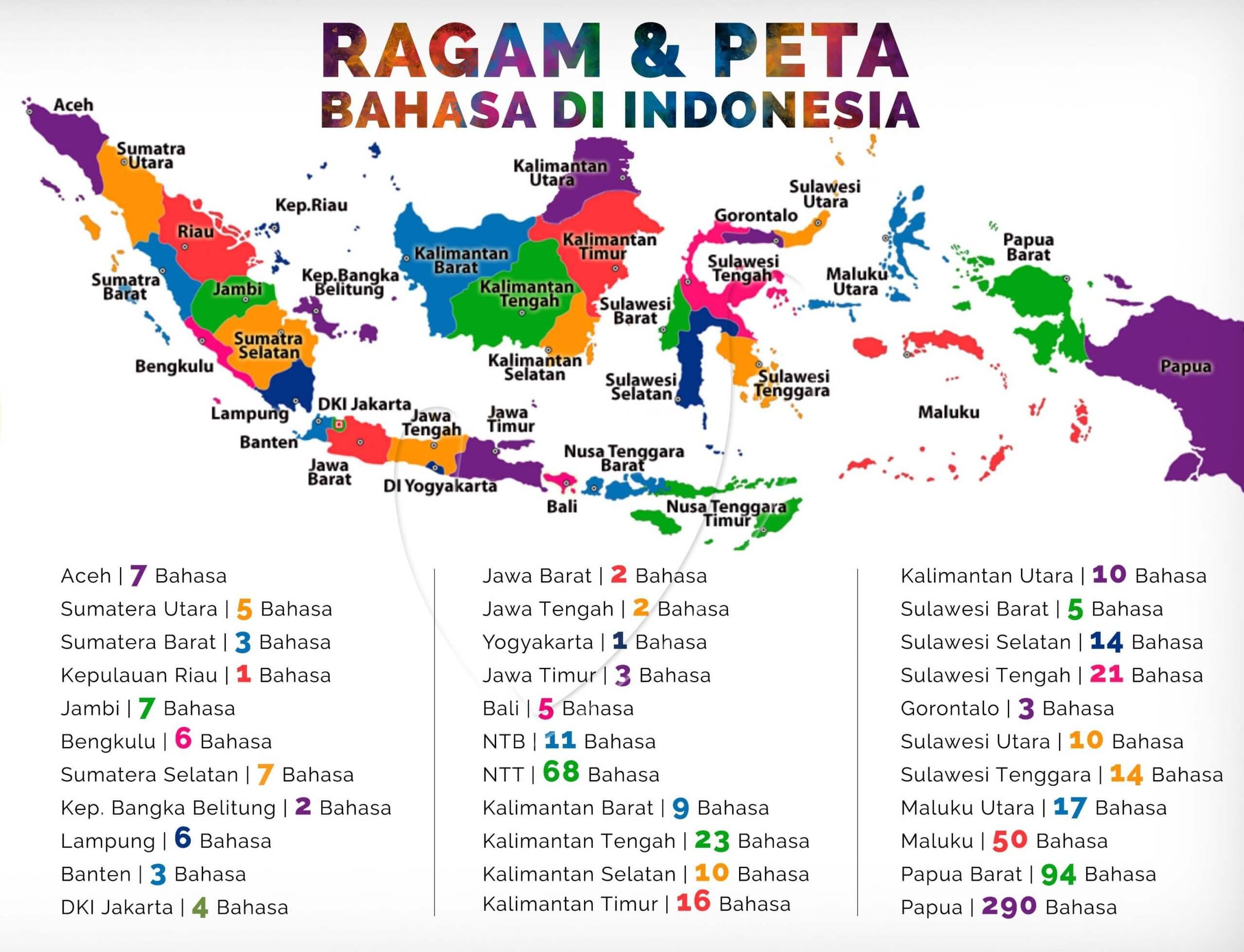 ragam bahasa daerah objek budaya lokal indonesia