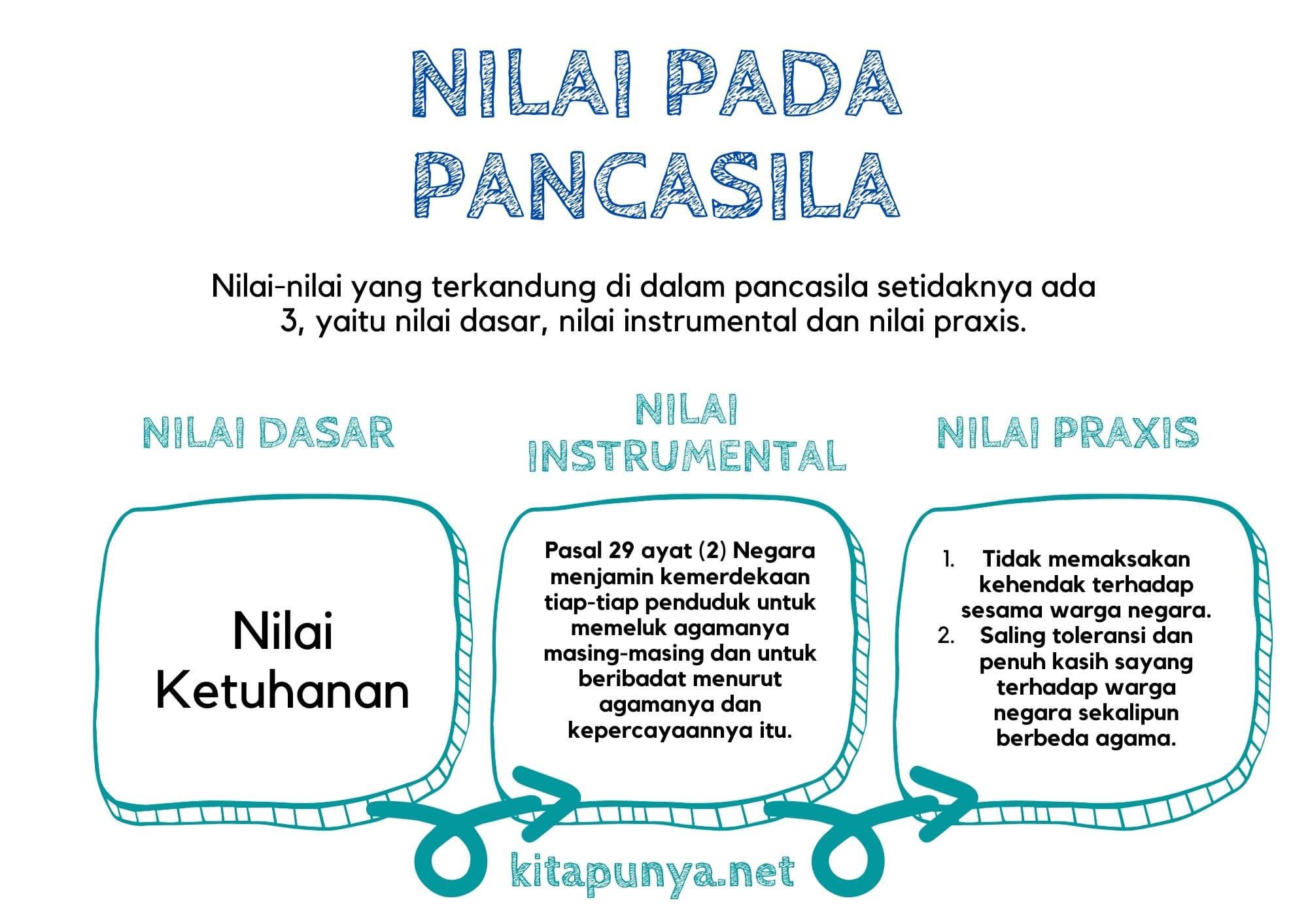contoh nilai dasar instrumental dan praxis