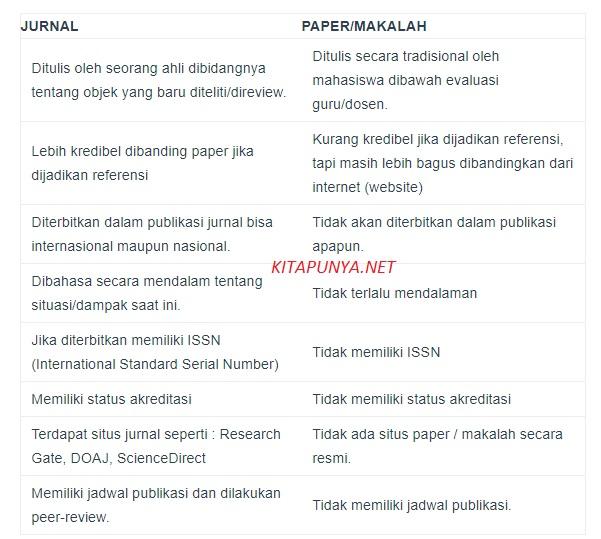 tabel perbedaan jurnal dan paper