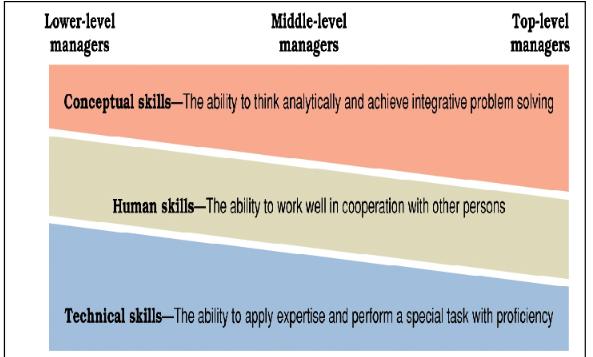 distribusi keterampilan manajemen untuk setiap level manajemen