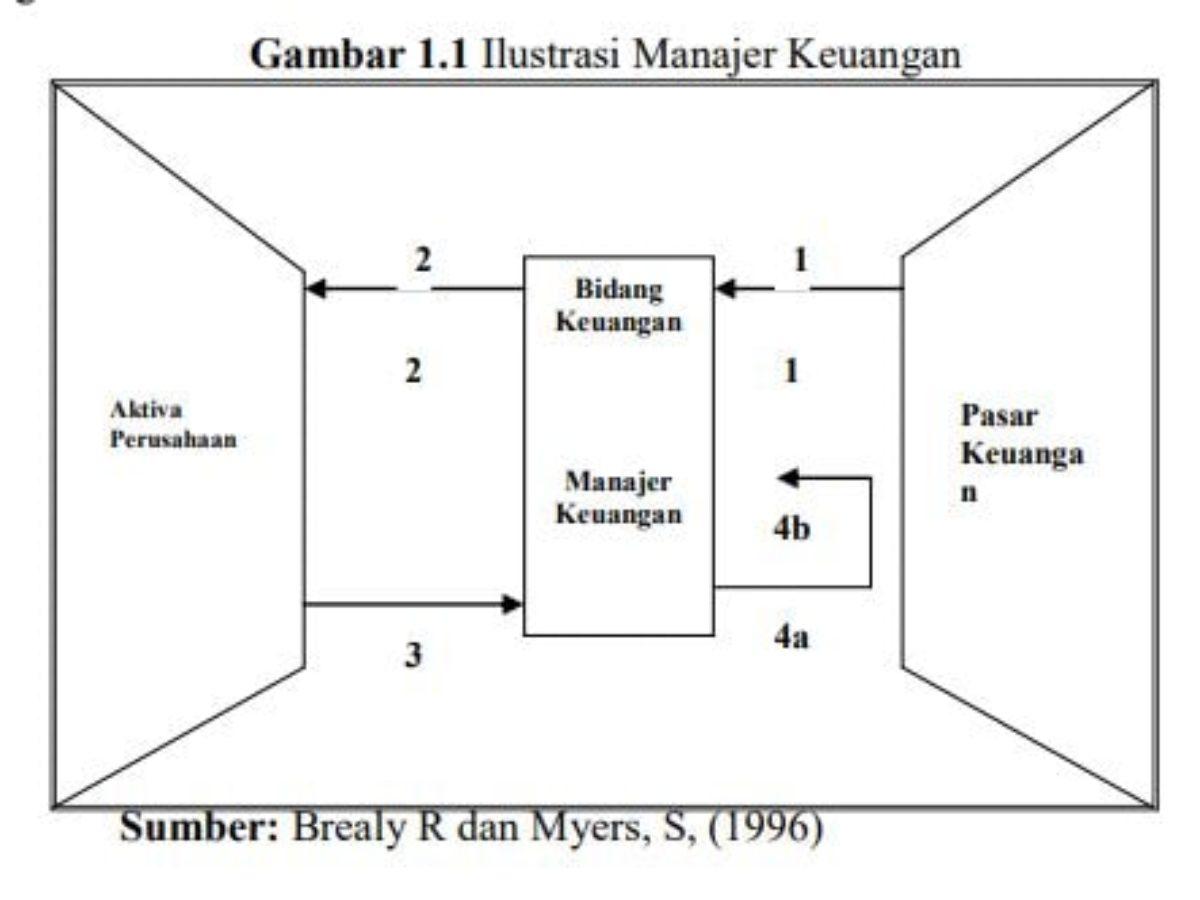 ilustrasi manaer keuangan